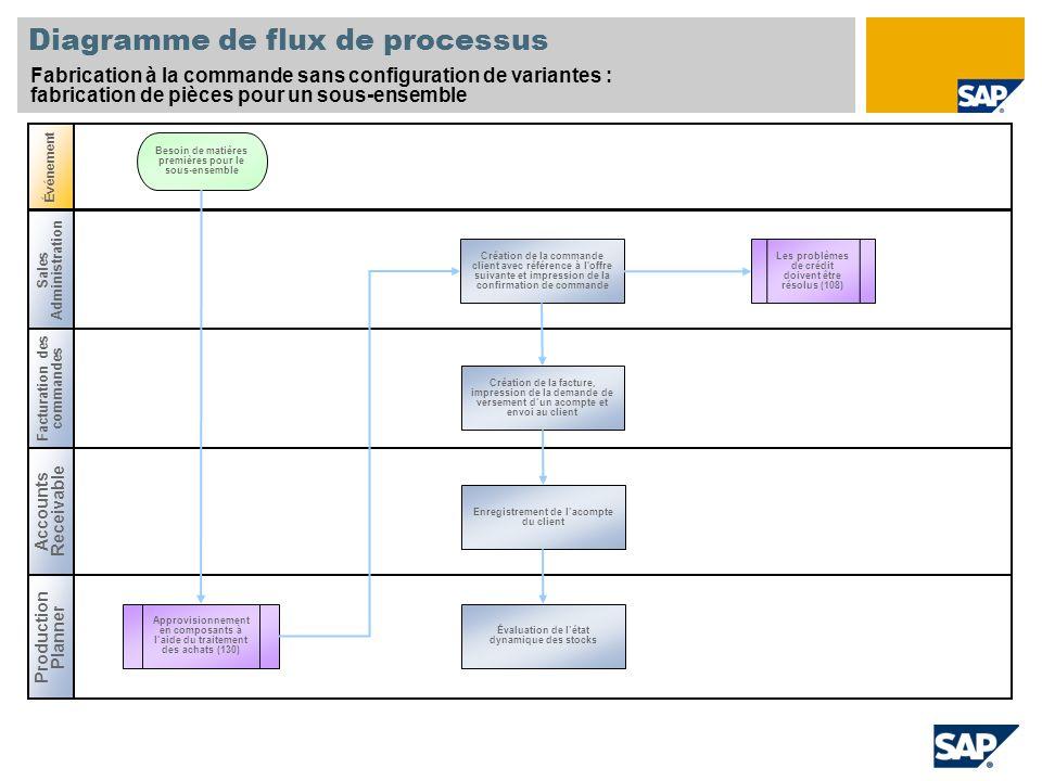 Diagramme de flux de processus Fabrication à la commande sans configuration de variantes : fabrication de pièces pour un sous-ensemble Sales Administr