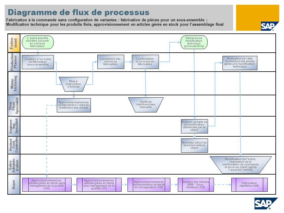 Production Planner Diagramme de flux de processus Fabrication à la commande sans configuration de variantes : fabrication de pièces pour un sous-ensem