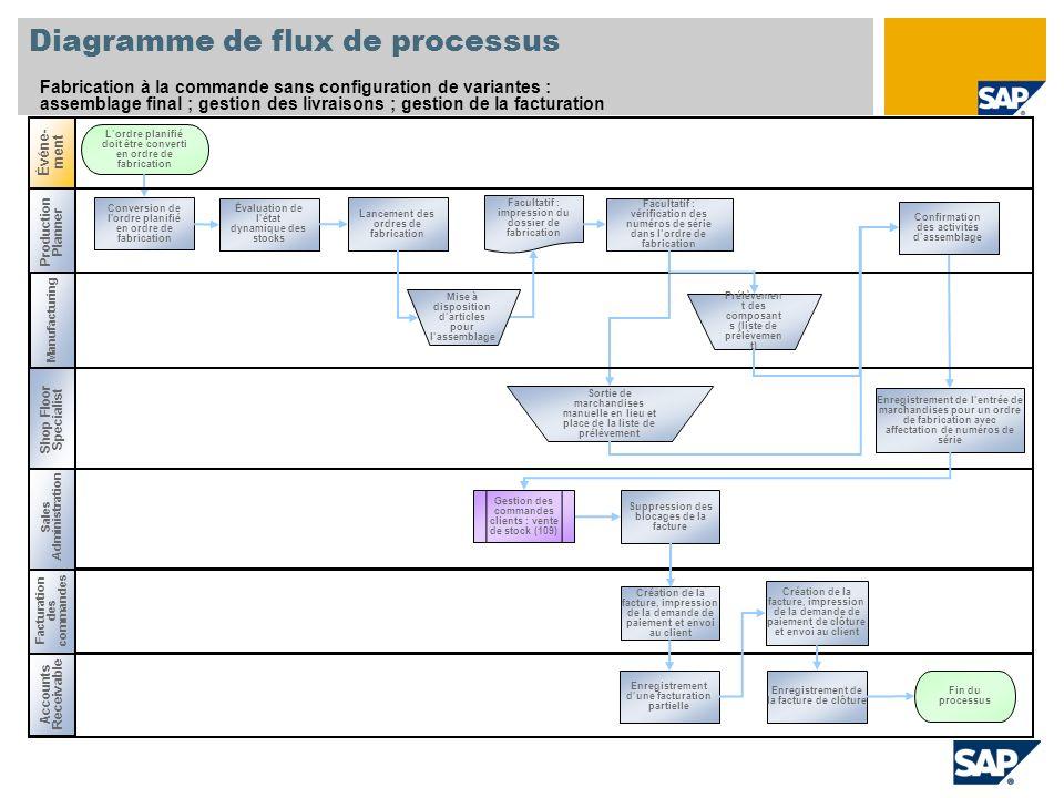 Production Planner Diagramme de flux de processus Fabrication à la commande sans configuration de variantes : assemblage final ; gestion des livraison