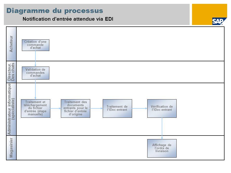 Diagramme du processus Notification d'entrée attendue via EDI Création d'une commande d'achat Administrateur informatique (spécialiste) Magasinier Ach