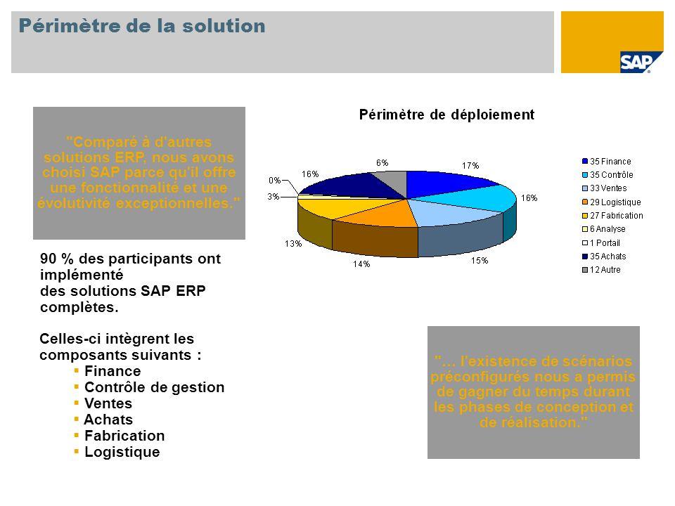 Périmètre de la solution Comparé à d autres solutions ERP, nous avons choisi SAP parce qu il offre une fonctionnalité et une évolutivité exceptionnelles. 90 % des participants ont implémenté des solutions SAP ERP complètes.