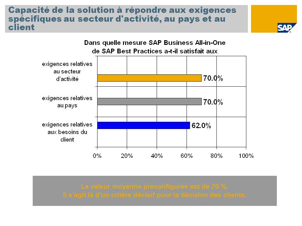 Capacité de la solution à répondre aux exigences spécifiques au secteur d activité, au pays et au client La valeur moyenne préconfigurée est de 70 %.