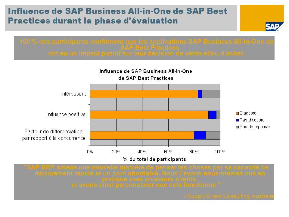 Influence de SAP Business All-in-One de SAP Best Practices durant la phase d'évaluation 100 % des participants confirment que les applications SAP Bus
