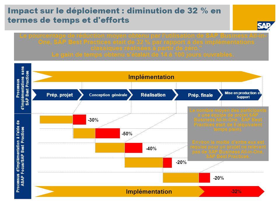 Impact sur le déploiement : diminution de 32 % en termes de temps et d efforts Le pourcentage de réduction moyen obtenu par l utilisation de SAP Business All-in- One, SAP Best Practices était de 32 % par rapport à des implémentations classiques réalisées à partir de zéro. Le gain de temps obtenu s étalait de 14 à 100 jours ouvrables.