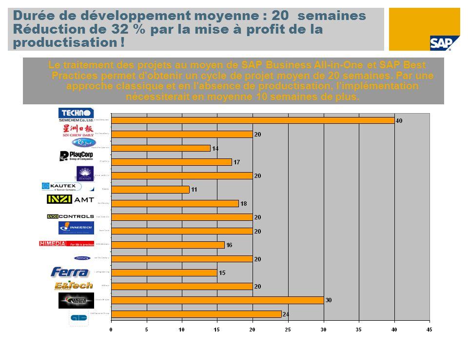 Durée de développement moyenne : 20 semaines Réduction de 32 % par la mise à profit de la productisation .