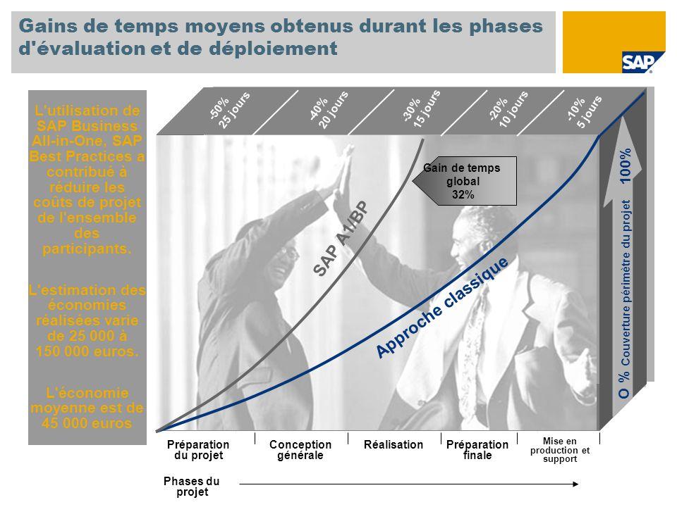 Gains de temps moyens obtenus durant les phases d évaluation et de déploiement L utilisation de SAP Business All-in-One, SAP Best Practices a contribué à réduire les coûts de projet de l ensemble des participants.