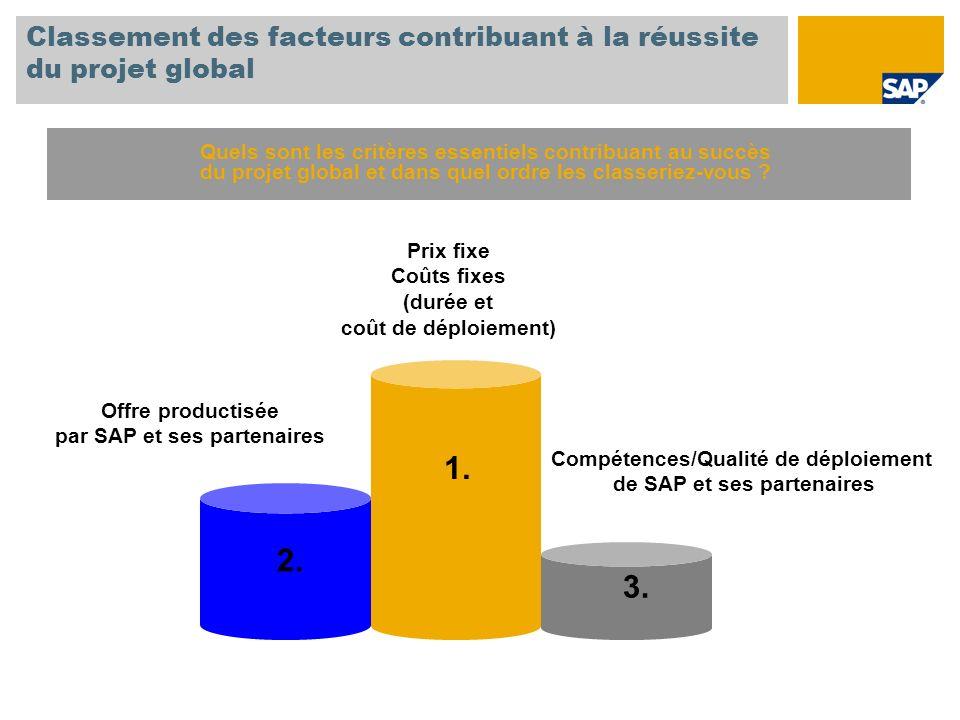Classement des facteurs contribuant à la réussite du projet global 1. 2. 3. Prix fixe Coûts fixes (durée et coût de déploiement) Offre productisée par