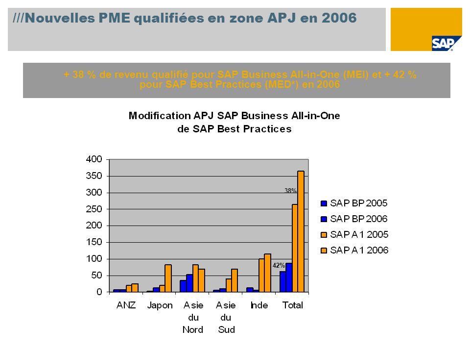///Nouvelles PME qualifiées en zone APJ en 2006 + 38 % de revenu qualifié pour SAP Business All-in-One (MEI) et + 42 % pour SAP Best Practices (MED*) en 2006 38% 42%