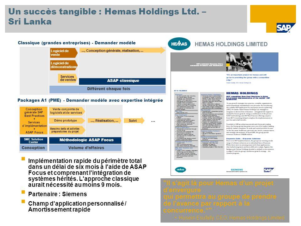 Un succès tangible : Hemas Holdings Ltd.