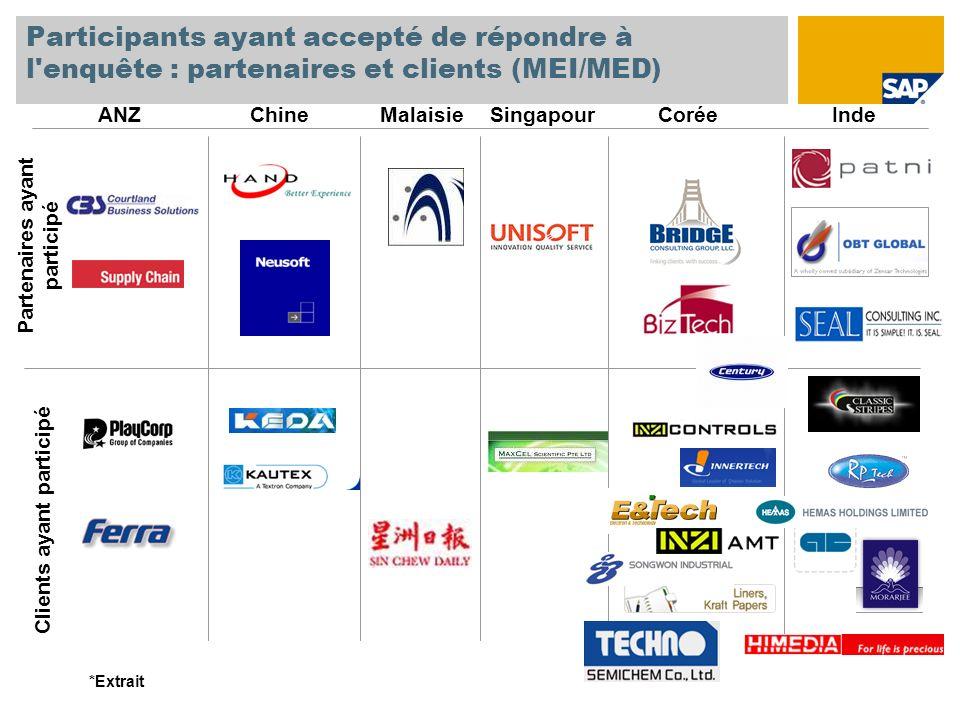 Participants ayant accepté de répondre à l'enquête : partenaires et clients (MEI/MED) ANZChineMalaisieSingapourCoréeInde Partenaires ayant participé C
