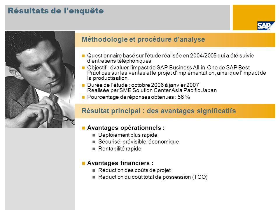 Résultats de l enquête Méthodologie et procédure d analyse Questionnaire basé sur l étude réalisée en 2004/2005 qui a été suivie d entretiens téléphoniques Objectif : évaluer l impact de SAP Business All-in-One de SAP Best Practices sur les ventes et le projet d implémentation, ainsi que l impact de la productisation.