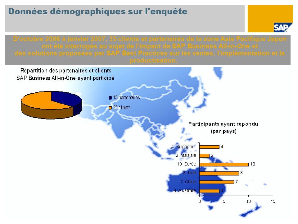 Données démographiques sur l enquête D octobre 2006 à janvier 2007, 35 clients et partenaires de la zone Asie Pacifique Japon ont été interrogés au sujet de l impact de SAP Business All-in-One et des solutions proposées par SAP Best Practices sur les ventes, l implémentation et la productisation.