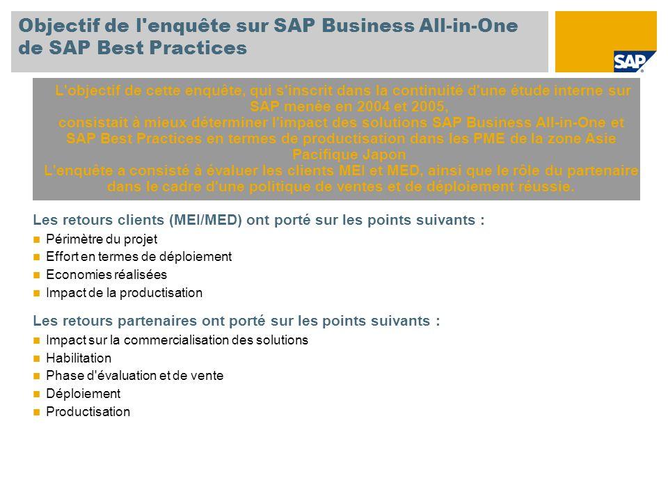 Objectif de l enquête sur SAP Business All-in-One de SAP Best Practices Les retours clients (MEI/MED) ont porté sur les points suivants : Périmètre du projet Effort en termes de déploiement Economies réalisées Impact de la productisation Les retours partenaires ont porté sur les points suivants : Impact sur la commercialisation des solutions Habilitation Phase d évaluation et de vente Déploiement Productisation L objectif de cette enquête, qui s inscrit dans la continuité d une étude interne sur SAP menée en 2004 et 2005, consistait à mieux déterminer l impact des solutions SAP Business All-in-One et SAP Best Practices en termes de productisation dans les PME de la zone Asie Pacifique Japon L enquête a consisté à évaluer les clients MEI et MED, ainsi que le rôle du partenaire dans le cadre d une politique de ventes et de déploiement réussie.