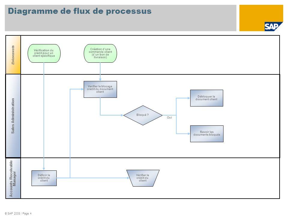 © SAP 2008 / Page 4 Diagramme de flux de processus Accounts Receivable Manager Evènements Vérifier le crédit du client Vérification du crédit pour un