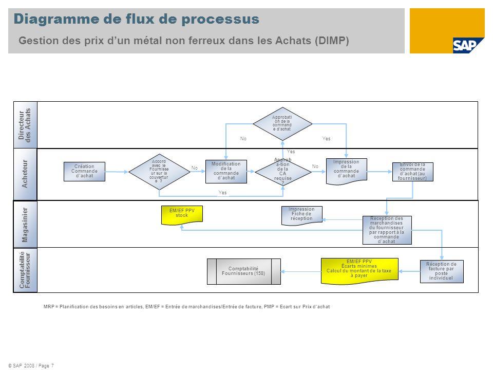 © SAP 2008 / Page 7 No Diagramme de flux de processus Gestion des prix dun métal non ferreux dans les Achats (DIMP) Directeur des Achats Acheteur Comp