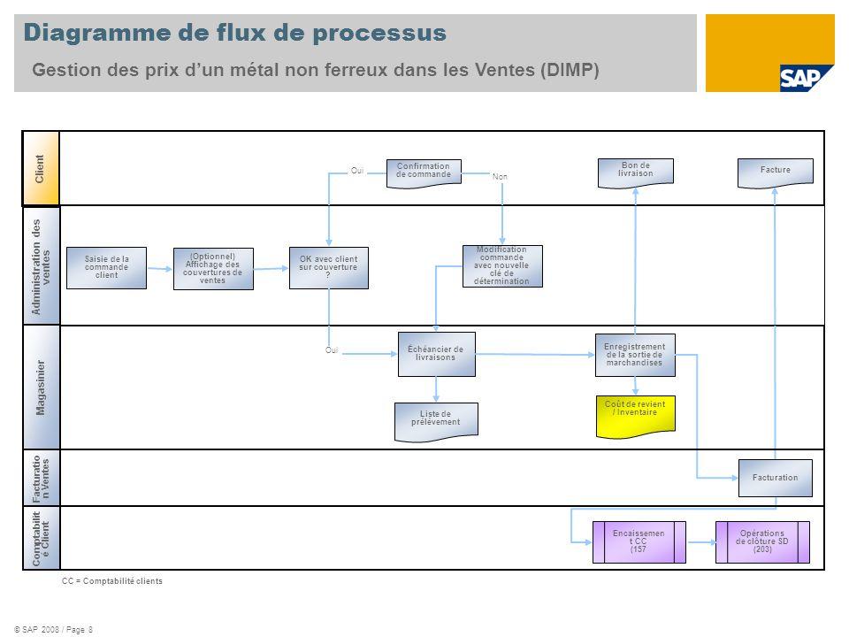 © SAP 2008 / Page 8 Client Diagramme de flux de processus Administration des ventes Magasinier Comptabilit é Client Coût de revient / Inventaire Bon d