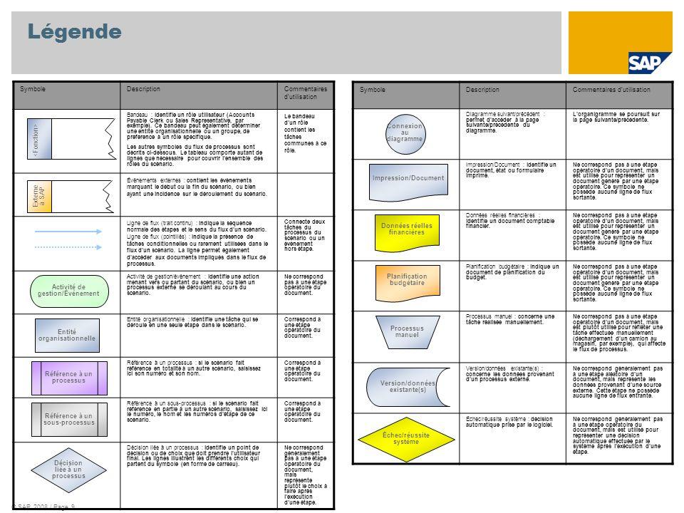 © SAP 2008 / Page 9 Légende SymboleDescriptionCommentaires dutilisation Bandeau : identifie un rôle utilisateur (Accounts Payable Clerk ou Sales Repre