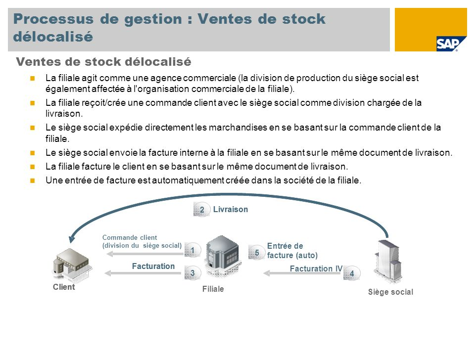 Processus de gestion : Ventes de stock délocalisé Ventes de stock délocalisé La filiale agit comme une agence commerciale (la division de production d