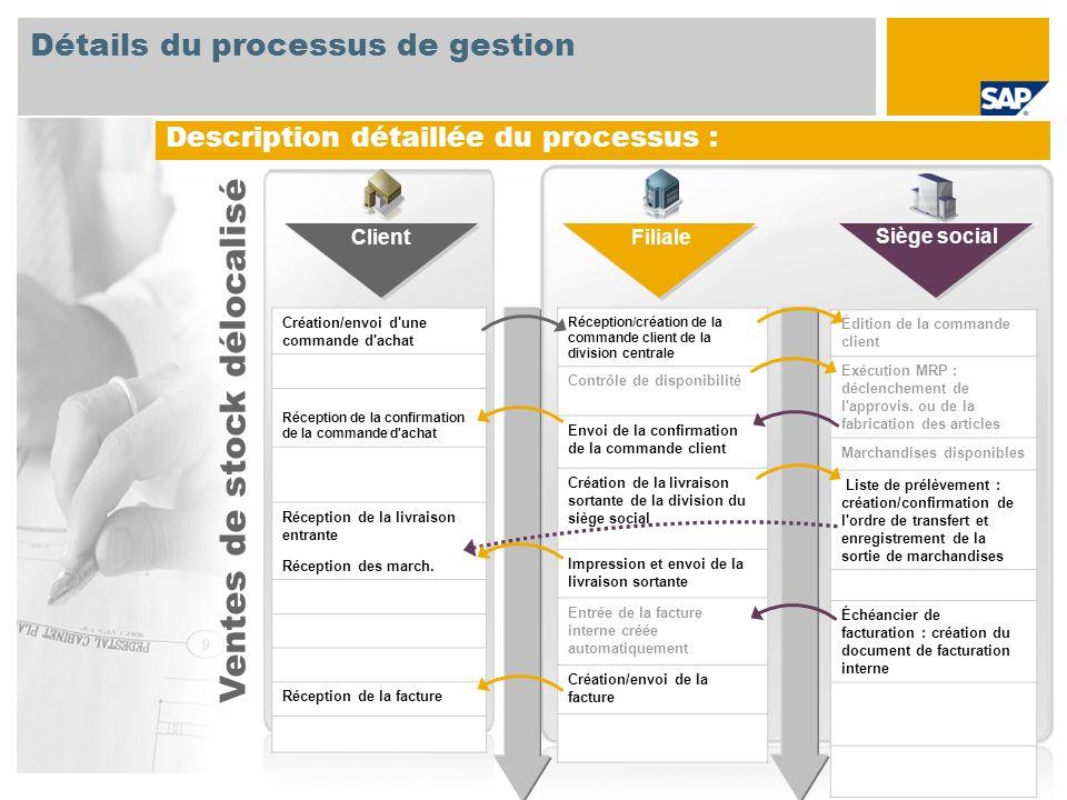 Description détaillée du processus : Création/envoi d'une commande d'achat Réception de la confirmation de la commande d'achat Réception de la livrais