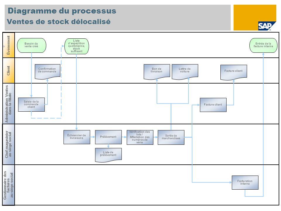 Diagramme du processus Ventes de stock délocalisé Administration Ventes dans la filiale Chef magasinier au siège social Événement Client Saisie de la