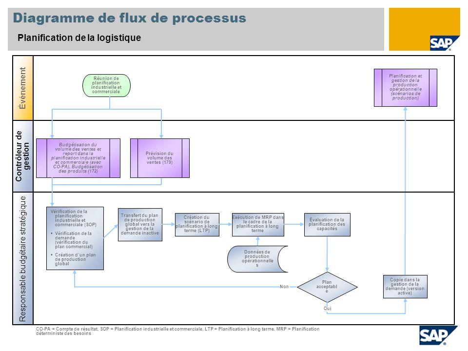 Diagramme de flux de processus Planification de la logistique Contrôleur de gestion Responsable budgétaire stratégique Événement Plan acceptabl e Plan