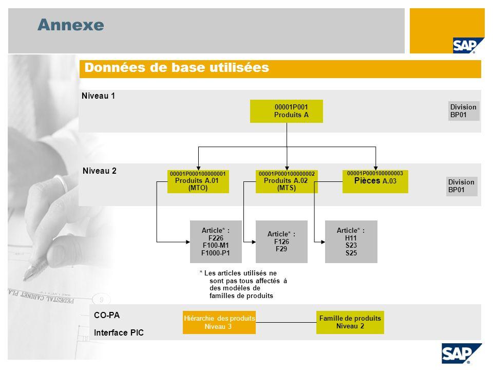Annexe Données de base utilisées 00001P001 Produits A Division BP01 00001P000100000001 Produits A.01 (MTO) 00001P000100000002 Produits A.02 (MTS) 0000