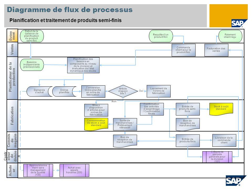 Clôture de période générale pour la division (181) Diagramme de flux de processus Planification et traitement de produits semi-finis Événe ment Début