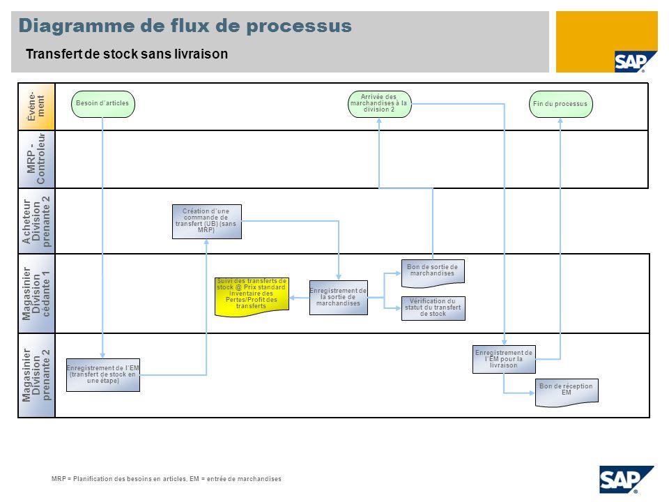 Diagramme de flux de processus Transfert de stock sans livraison Magasinier Division prenante 2 Événe- ment Besoin darticles Arrivée des marchandises