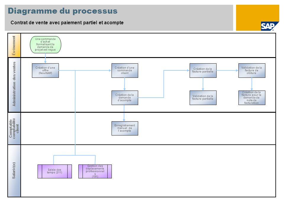 Administration des ventes Diagramme du processus Contrat de vente avec paiement partiel et acompte Comptable comptabilité client Salari é (e) É v é ne
