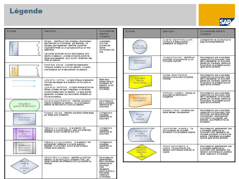 Légende SymboleDescriptionCommentaires relatifs à l'utilisation Bandeau : Identifie un rôle utilisateur (Examinateur des factures ou Commercial, par e