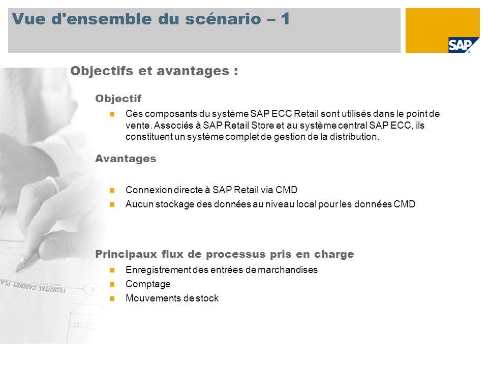 Vue d ensemble du scénario – 2 Obligatoire SAP EHP3 pour SAP ERP 6.0 J2EE Engine Rôles de l entreprise impliqués dans les flux de processus Gérant de point de vente Applications SAP requises :