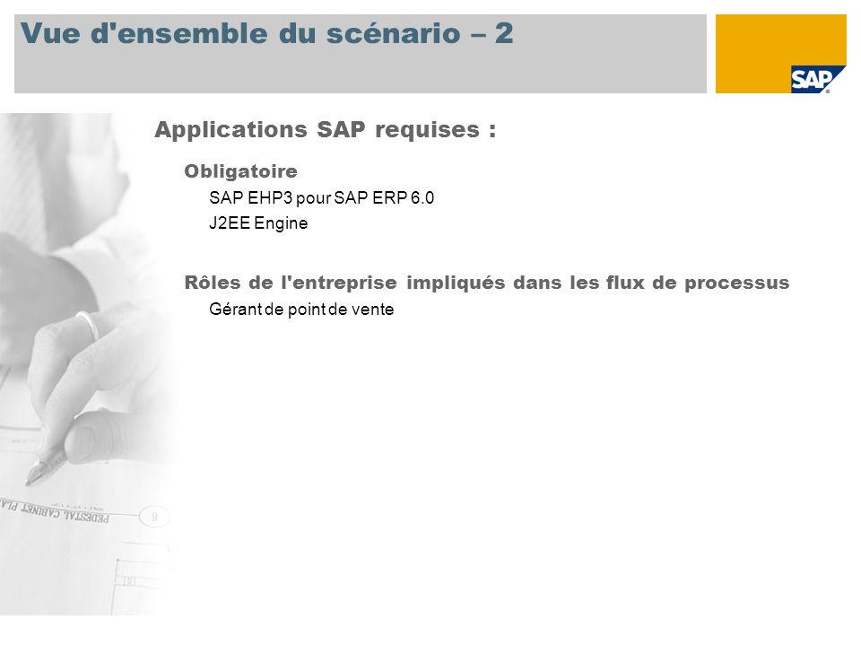 Vue d'ensemble du scénario – 2 Obligatoire SAP EHP3 pour SAP ERP 6.0 J2EE Engine Rôles de l'entreprise impliqués dans les flux de processus Gérant de
