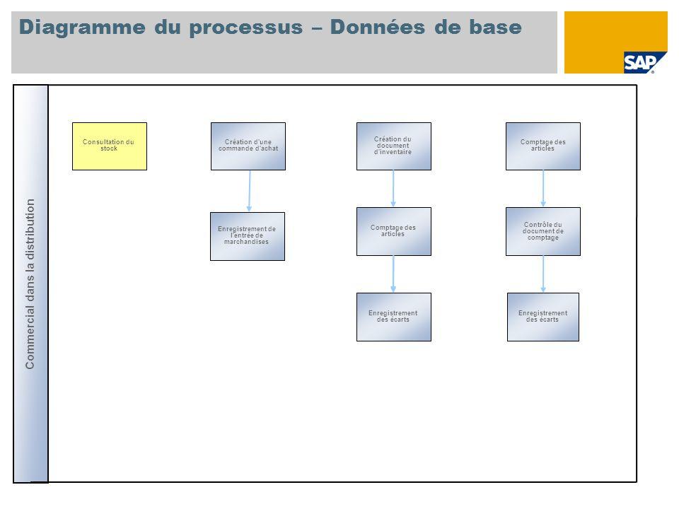 Diagramme du processus – Données de base Commercial dans la distribution Comptage des articles Enregistrement de l'entrée de marchandises Création du
