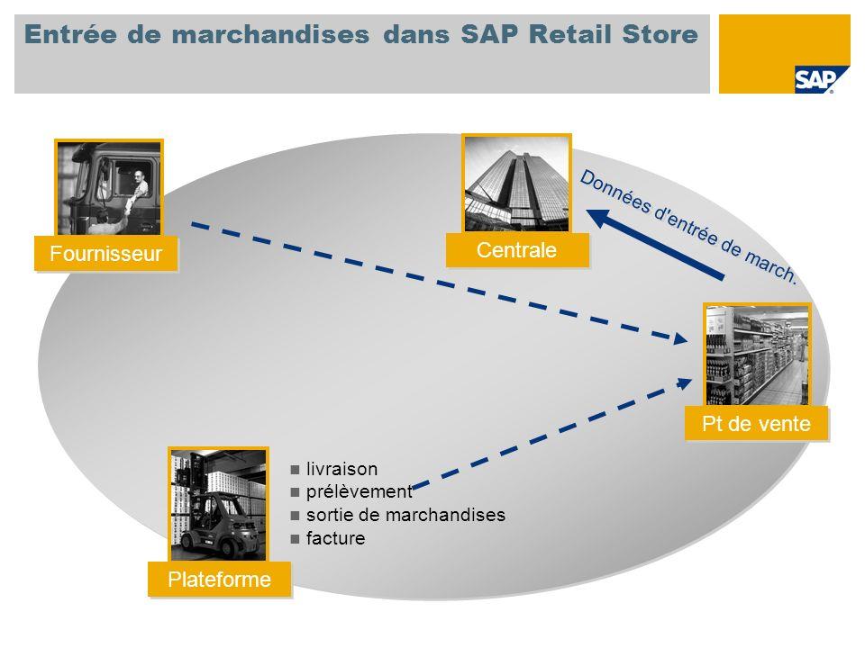 Entrée de marchandises dans SAP Retail Store livraison prélèvement sortie de marchandises facture Données d'entrée de march. Pt de vente Fournisseur C