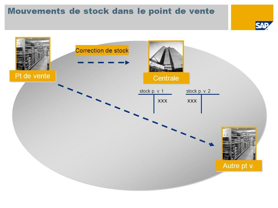 Mouvements de stock dans le point de vente Correction de stock stock p. v. 1 stock p. v. 2 xxx Pt de vente Centrale Autre pt v.