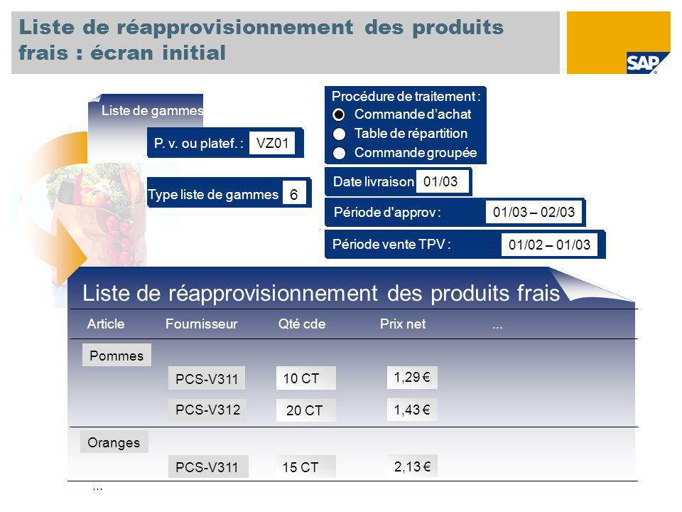 Liste de réapprovisionnement des produits frais : écran initial Type liste de gammes 6 Période d'approv : 01/03 – 02/03 Date livraison 01/03 Période v