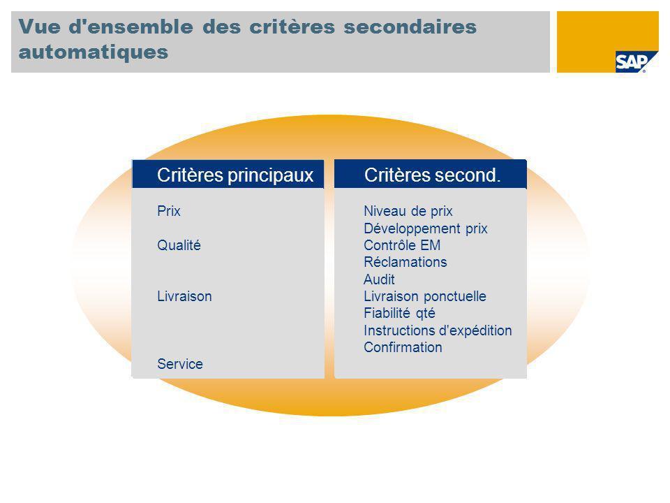 Vue d'ensemble des critères secondaires automatiques Critères principaux Prix Qualité Livraison Service Critères second. Niveau de prix Développement