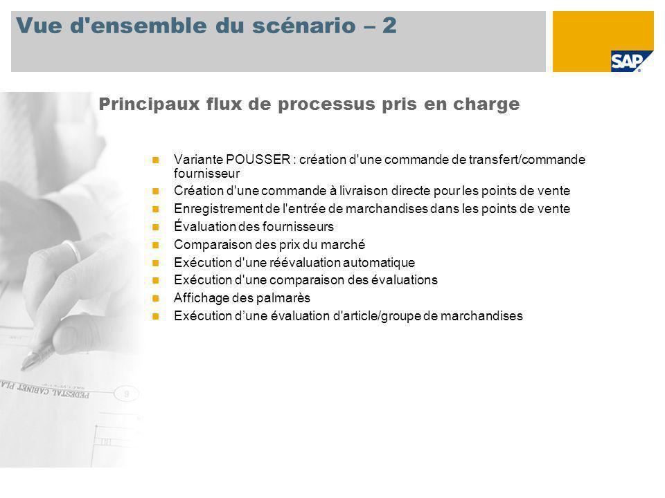 Vue d'ensemble du scénario – 2 Variante POUSSER : création d'une commande de transfert/commande fournisseur Création d'une commande à livraison direct