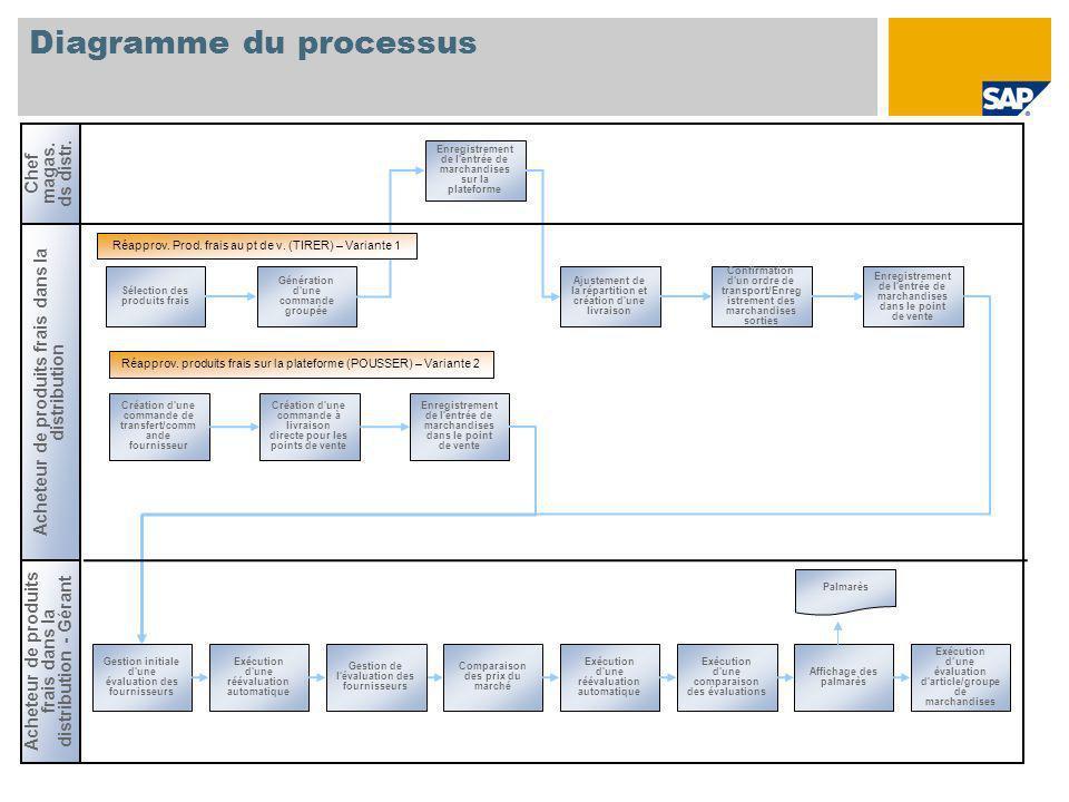 Diagramme du processus Acheteur de produits frais dans la distribution Sélection des produits frais Génération d'une commande groupée Ajustement de la