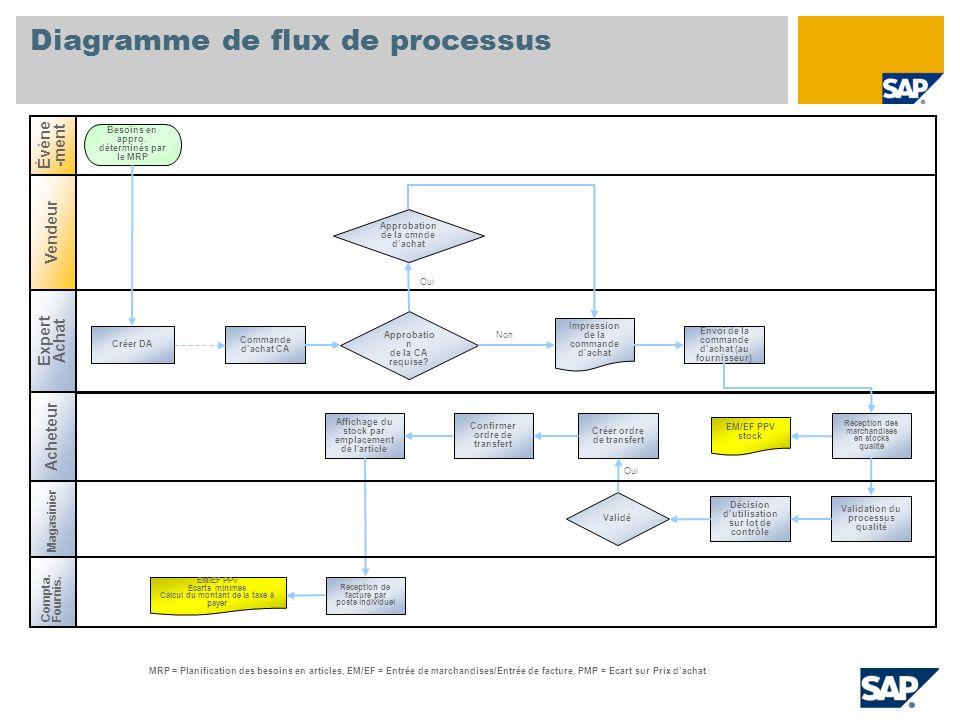 Diagramme de flux de processus Approbatio n de la CA requise? Créer DA Besoins en appro. déterminés par le MRP EM/EF PPV Écarts minimes Calcul du mont