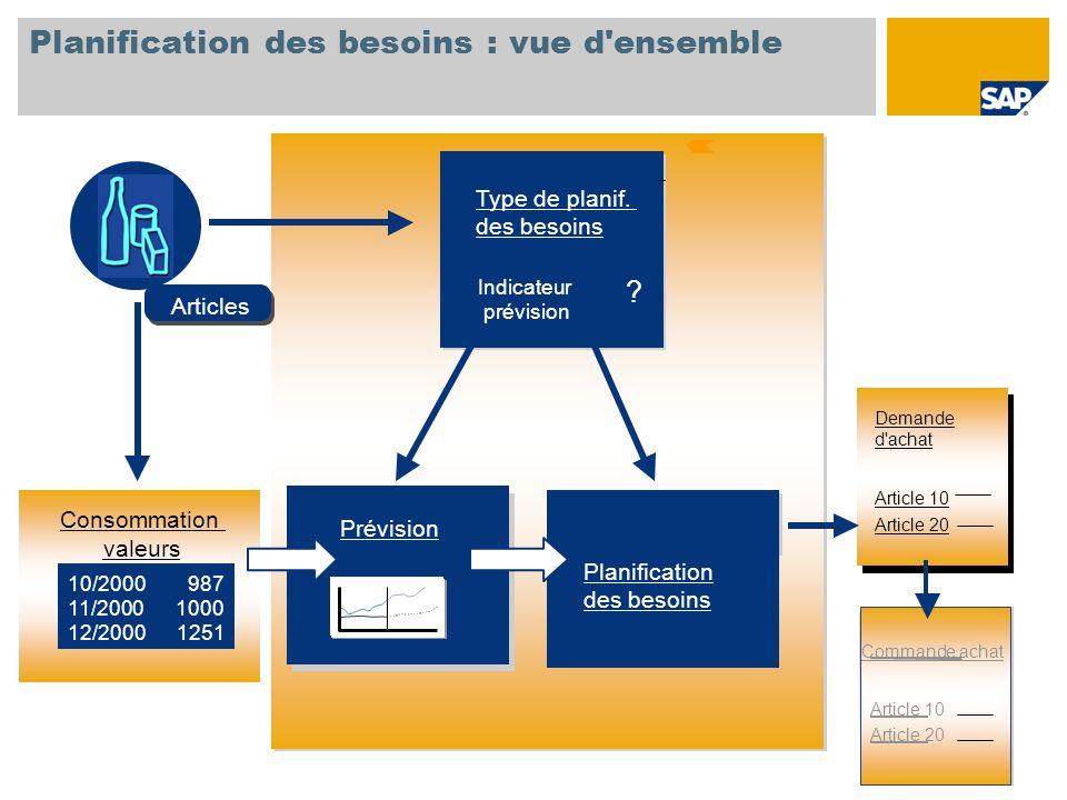 Planification des besoins : vue d'ensemble Type de planif. des besoins Planification Consommation valeurs 10/2000 987 11/2000 1000 12/2000 1251 Demand