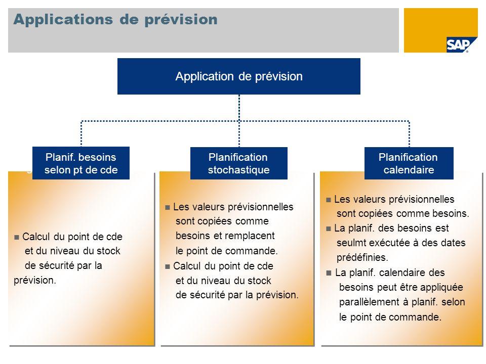 Applications de prévision Application de prévision Calcul du point de cde et du niveau du stock de sécurité par la prévision. Calcul du point de cde e