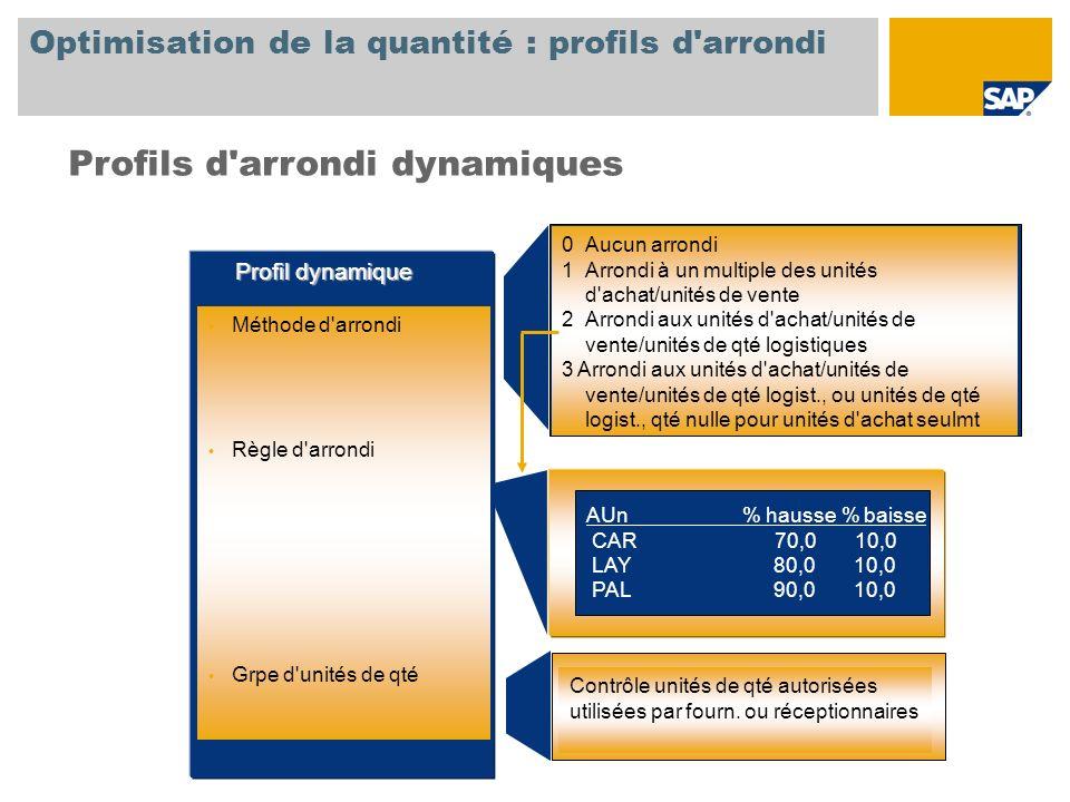 Optimisation de la quantité : profils d'arrondi 0Aucun arrondi 1Arrondi à un multiple des unités d'achat/unités de vente 2Arrondi aux unités d'achat/u