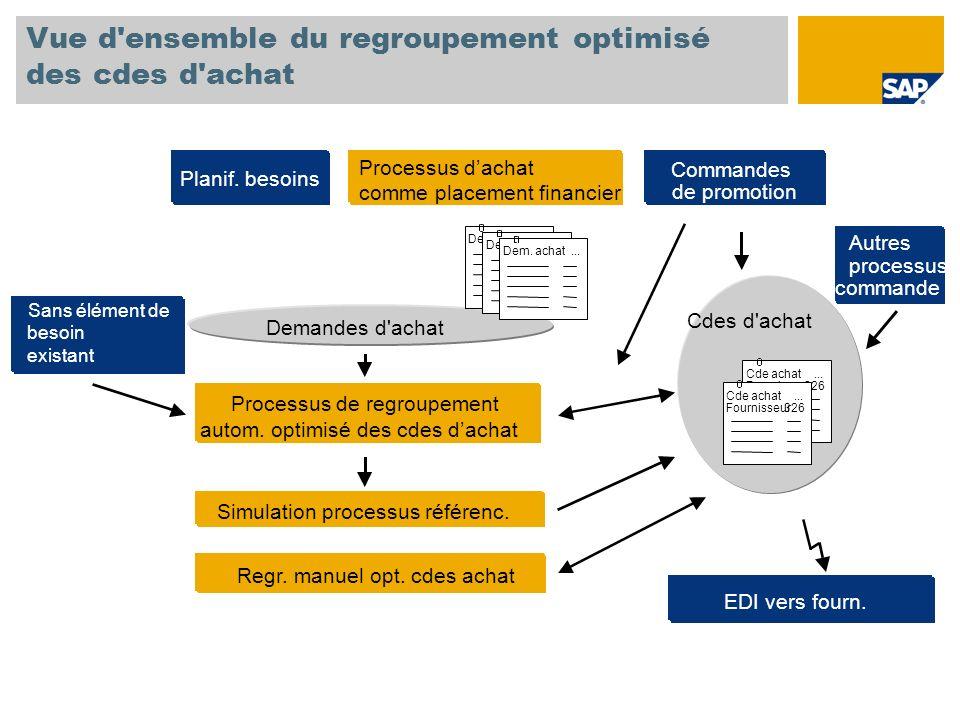Vue d'ensemble du regroupement optimisé des cdes d'achat Demandes d'achat Autres processus commande Regr. manuel opt. cdes achat EDI vers fourn. Proce