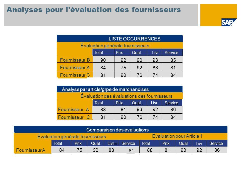 Analyses pour l'évaluation des fournisseurs Évaluation pour Article 1 Évaluation générale fournisseurs 84759288 81 Fournisseur A Évaluation générale f