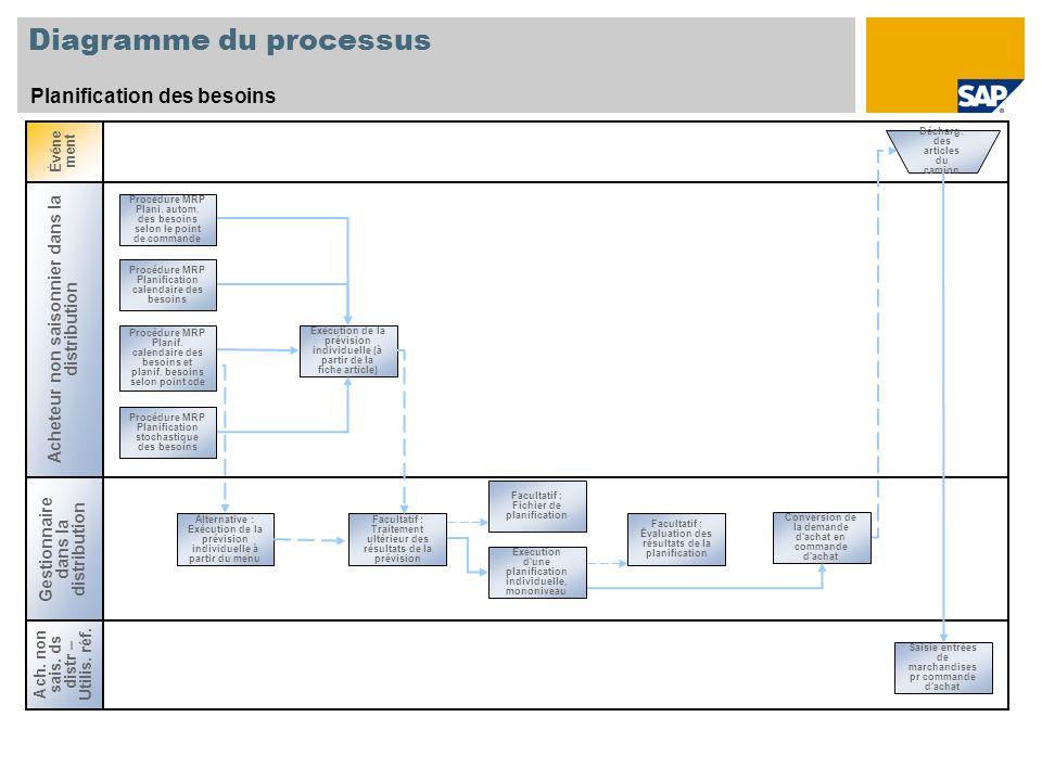 Diagramme du processus Planification des besoins Procédure MRP Plani. autom. des besoins selon le point de commande Exécution de la prévision individu