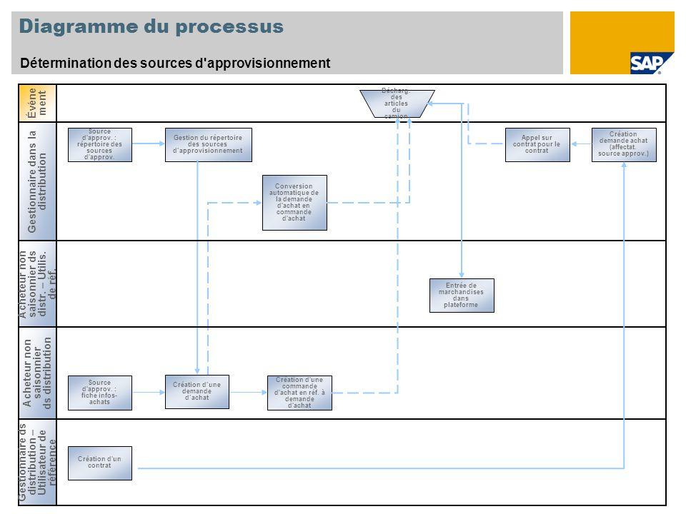 Diagramme du processus Détermination des sources d'approvisionnement Gestionnaire dans la distribution Acheteur non saisonnier ds distribution Source
