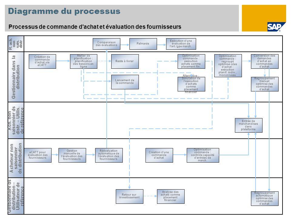 Diagramme du processus Processus de commande d'achat et évaluation des fournisseurs Gestionnaire dans la distribution Acheteur non saisonnier ds distr