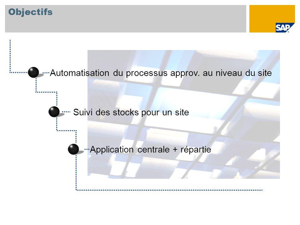 Objectifs Automatisation du processus approv. au niveau du site Suivi des stocks pour un site Application centrale + répartie