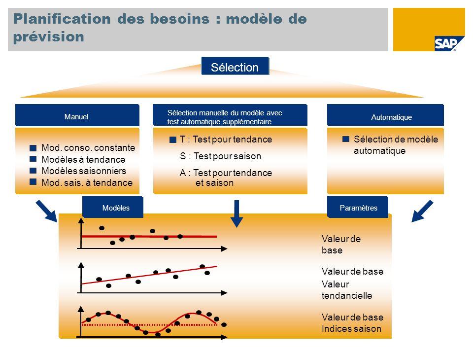 Planification des besoins : modèle de prévision Valeur de base Valeur tendancielle Valeur de base Indices saison Mod. conso. constante Modèles à tenda